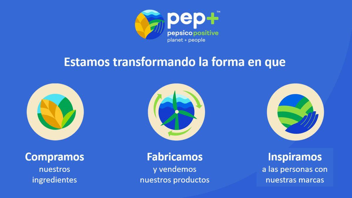 PEPSICO ANUNCIA UNA TRANSFORMACIÓN ESTRATÉGICA DE PUNTA A PUNTA: pep+ (PepsiCo Positive)